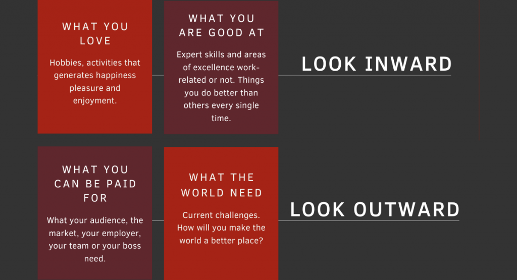 Find your Niche: Inward vs Outward